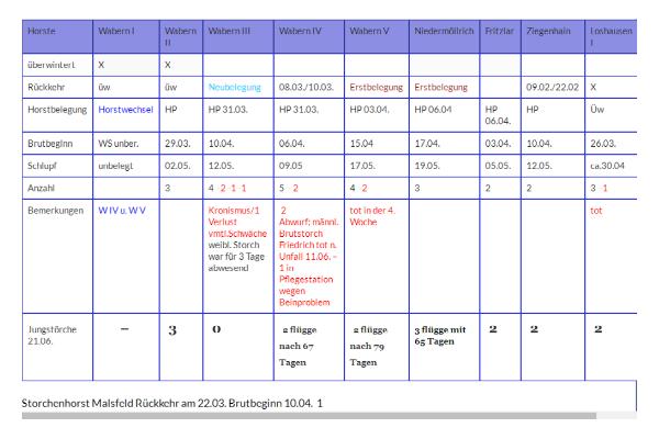 statistik-und-saionverlauf-2016